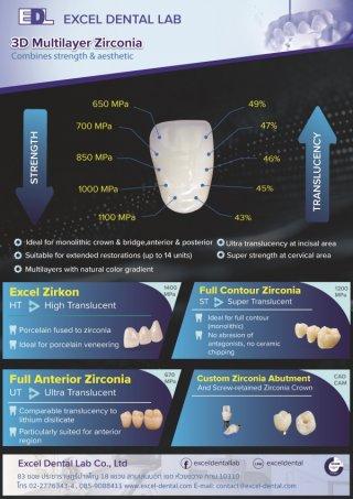 Complete range of zirconia restorations